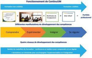 Fonctionnement de ContinuUM schema
