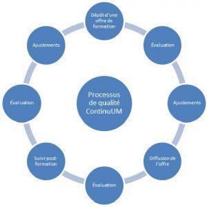 Processus de qualité ContinuUM